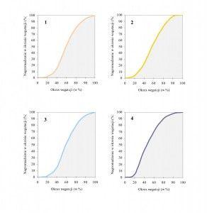 wykresy - sorgo nawożenie