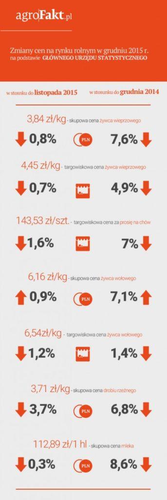 infografika---Agrofakt---ceny1