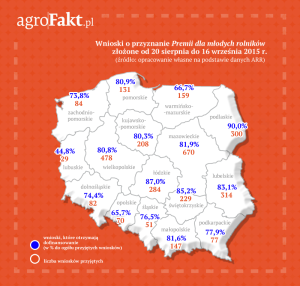 polska_premia dla mlodych