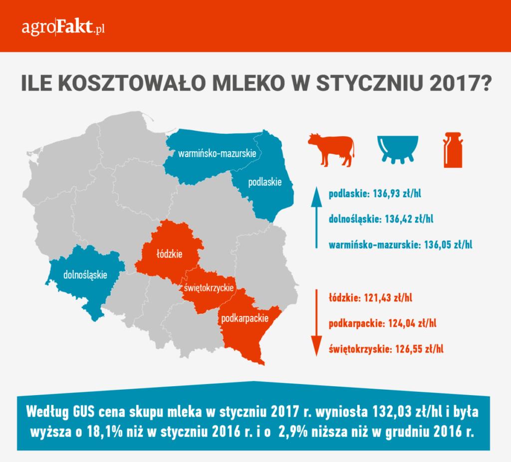 ceny mleka wstyczniu 2017