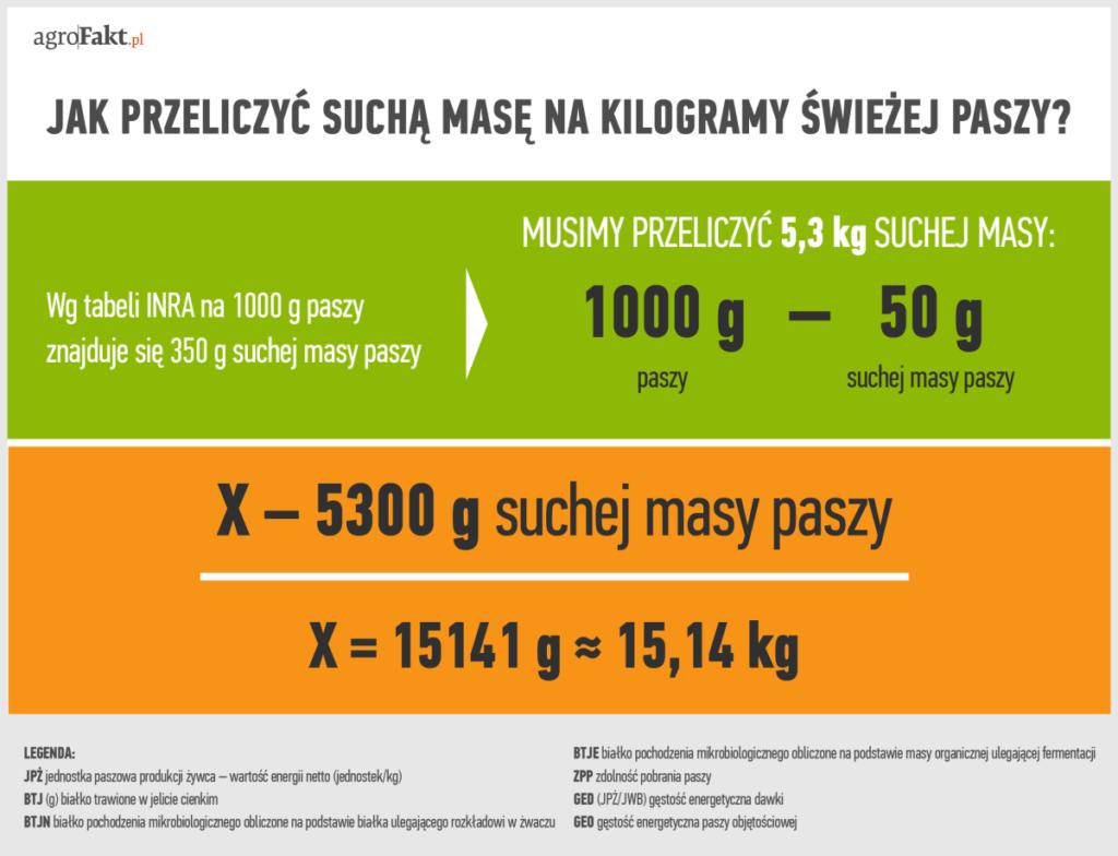 sucha masa na kg świeżej paszy