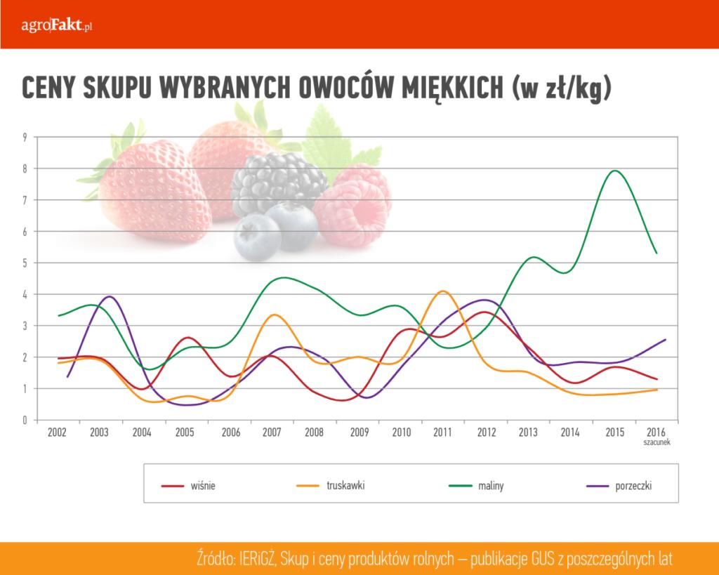 ceny skupu owoców miękkich