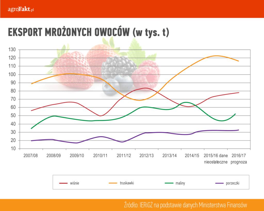 eksport mrożonych owoców