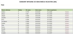 odmiany soi zarejestrowane wPolsce