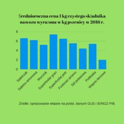 średnioroczne ceny nawozów mineralnych