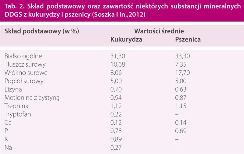 Produkty uboczne przemysłu fermentacyjnego wżywieniu świń