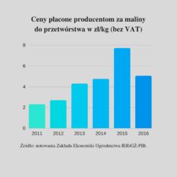 Prognoza ceny malin 2017