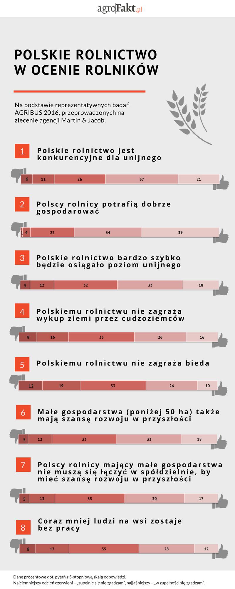 Stan polskiego rolnictwa, jego szanse izagrożenia, oczami rolników