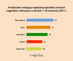 Producenci nowych ciągników 2017