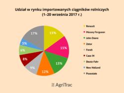 Producenci importowanych ciągników 2017