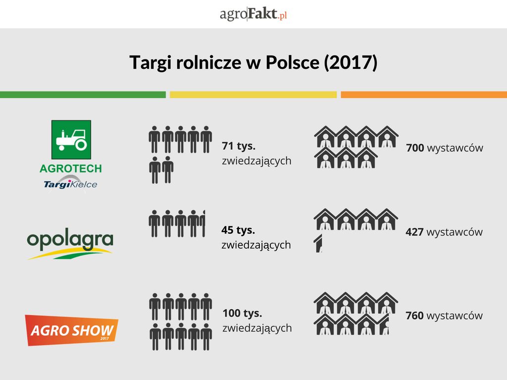 Targi rolnicze 2017 Polska