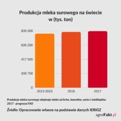 produkcja mleka na świecie wlatach 2013-2017