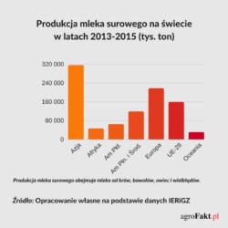 produkcja mleka na świecie wykres