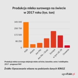 produkcja mleka na poszczególnych kontynentach w2017 r.