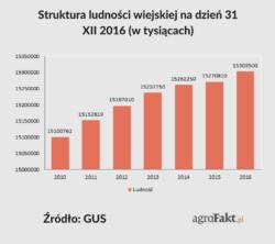 Ludność wiejska wPolsce 2010-2016