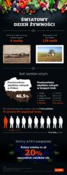 Infografika światowy dzień żywności