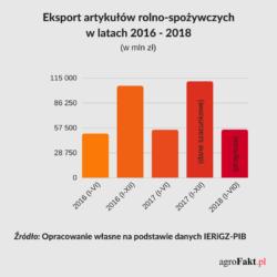 polski eksport artykułów rolno-spozywczych