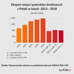 prognoza eksportu mięsa ipodrobów drobiowych