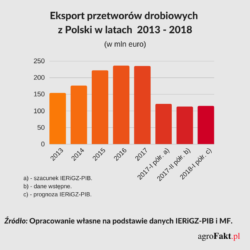 Prognoza eksportu przetworów drobiowych