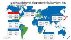 Światowi eksporterzy kukurydzy