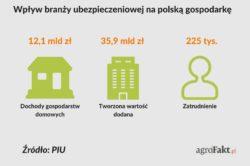 gospodarka Polski
