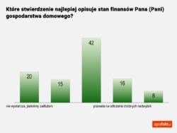 ocena kondycji finansowej