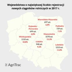 Sprzedaż ciągników wPolsce 2017