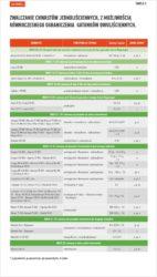 herbicydy na chwasty jednoliścienne wzbożach