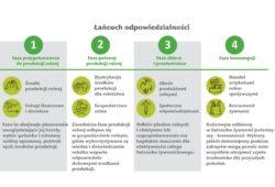 łańcuch odpowiedzialności rolnictwo zrównoważone