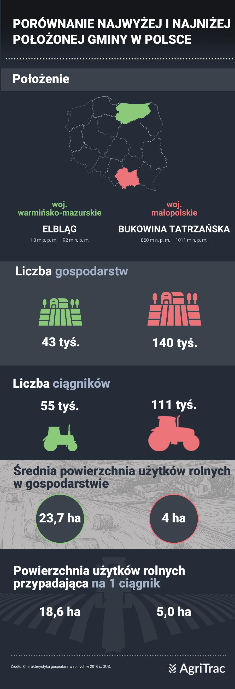 Elbląg Bukowina Tatrzańska gospodarstwa rolne
