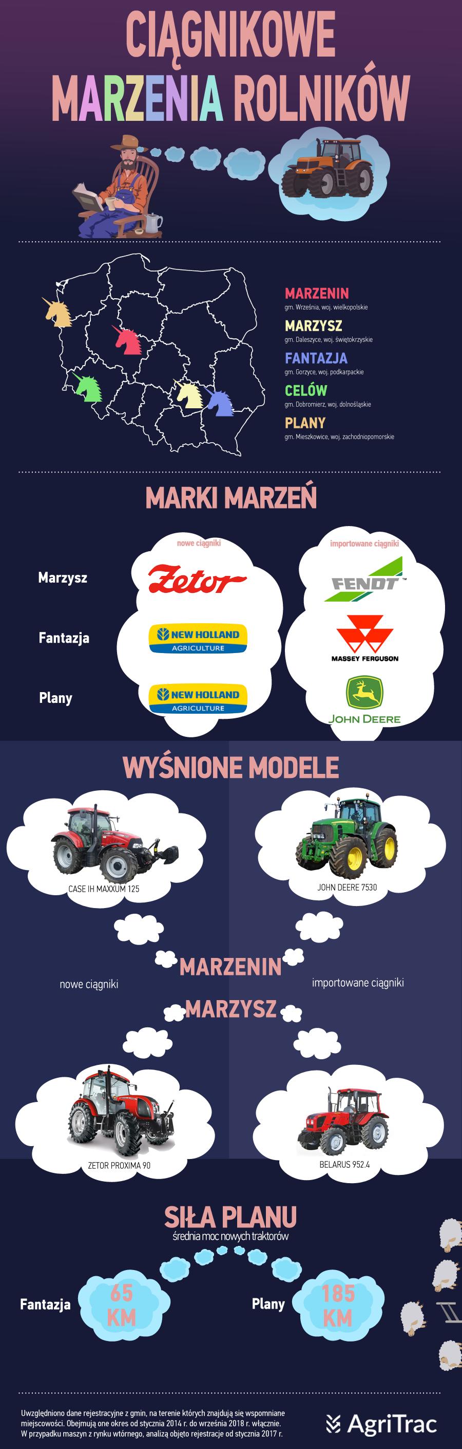 Ciągnikowe marzenia rolników