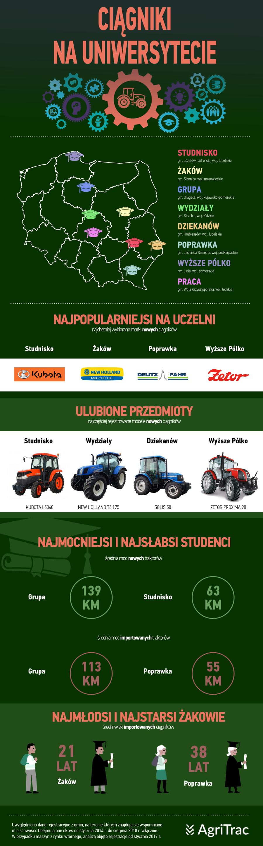 AgriTrac ciągniki rolnicze dla studentów