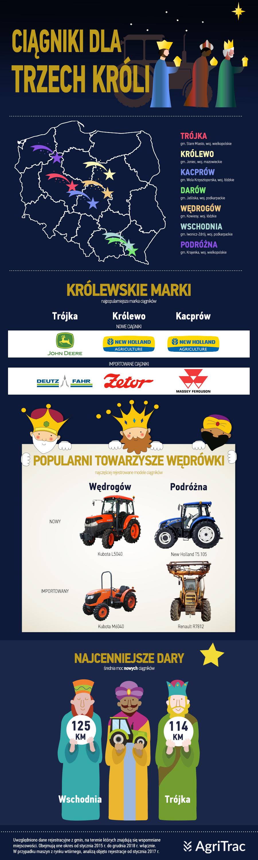 Święto Trzech Króli AgriTrac 2019