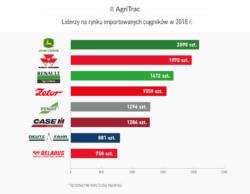 Rynek ciągników importowanych 2018
